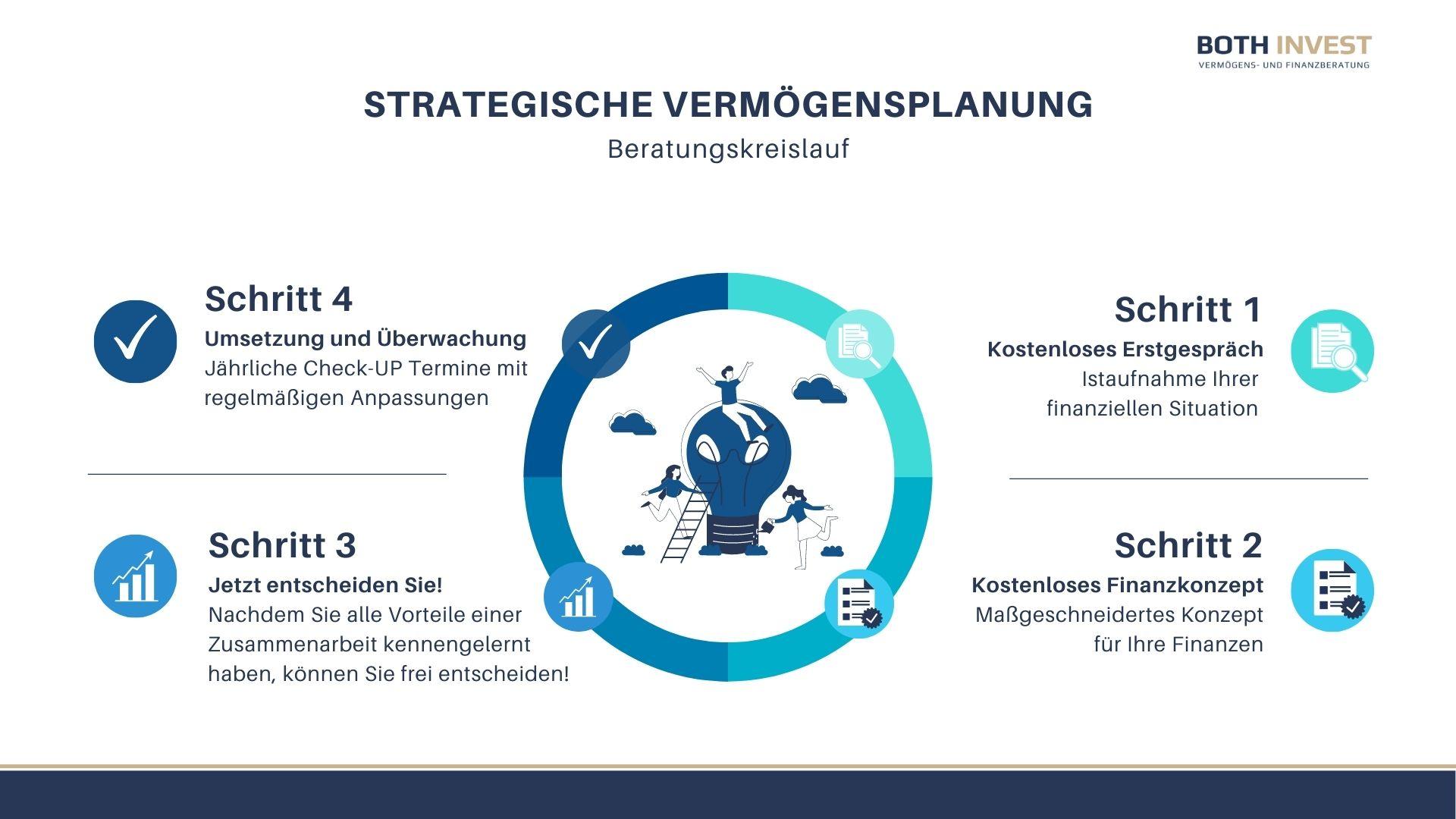 Beratungskreislauf, Finanzberatung Saarland