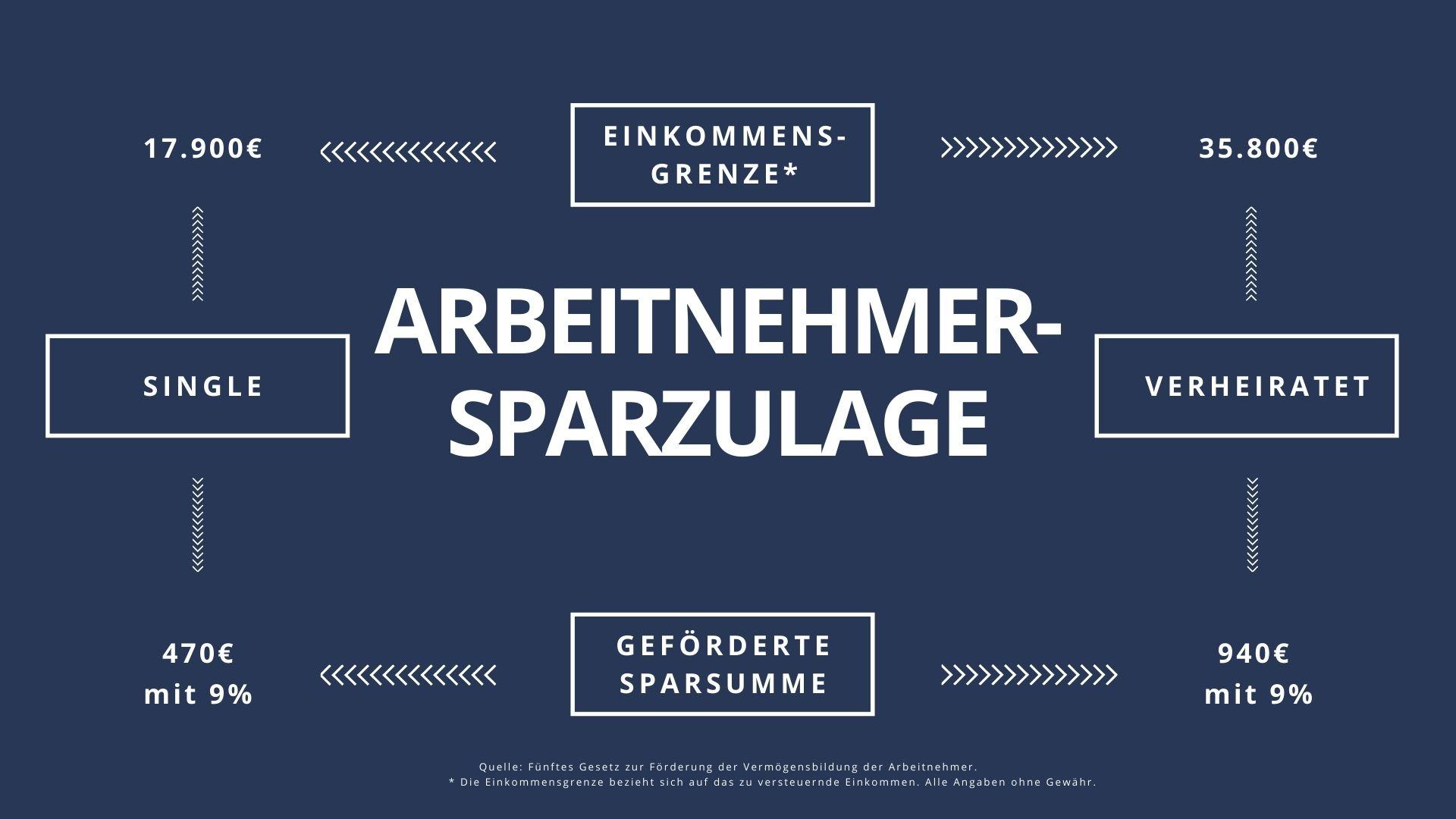 Arbeitnehmersparzulage Bausparvertrag, Vermögenswirksame Leistungen Saarland