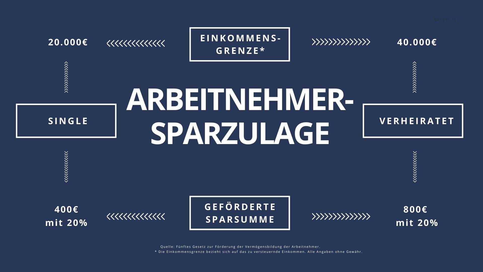 Arbeitnehmersparzulage Fonds-ETFs, Vermögenswirksame Leistungen Saarland