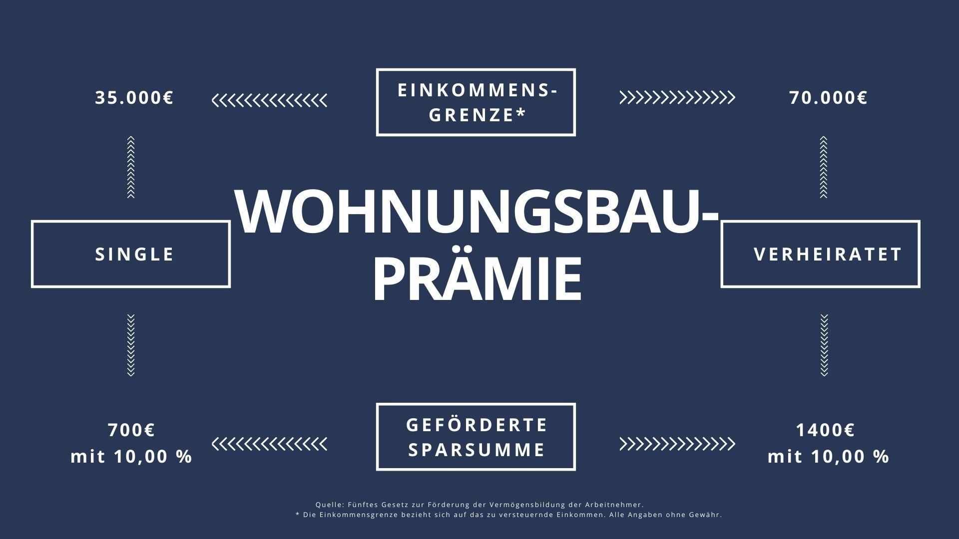 Wohnungsbauprämie Bausparvertrag, Vermögenswirksame Leistungen Saarland